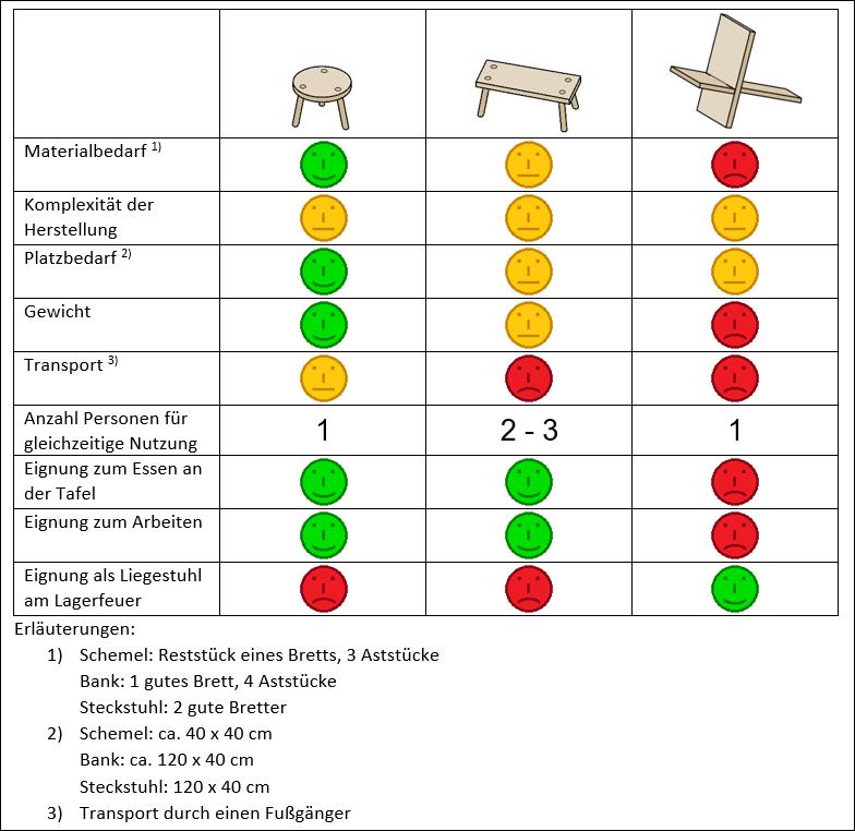 Diagramm: Vergleich zwischen Schemel, Bank und Steckstuhl